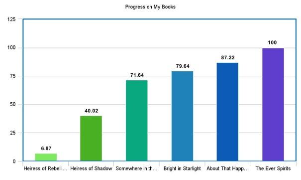 book-progress-2016-10-22